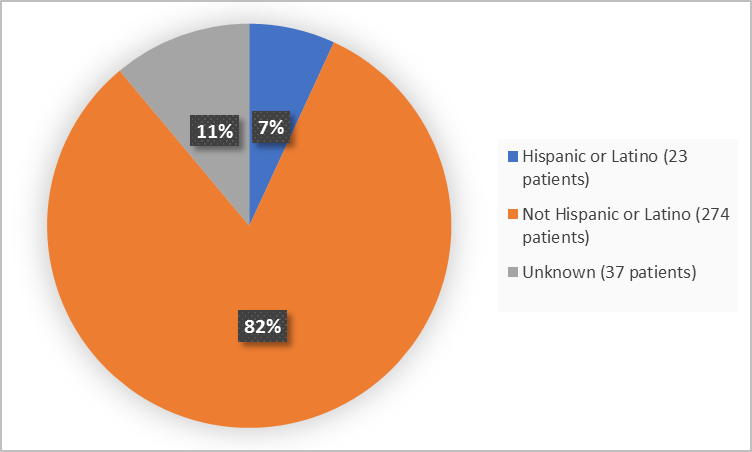 Tag: Pie charts summarizing ethnicity of patients enrolled in the clinical trial. In total,  23 patients were Hispanic or Latino (7%) and 274 patients were not Hispanic or Latino (82%).