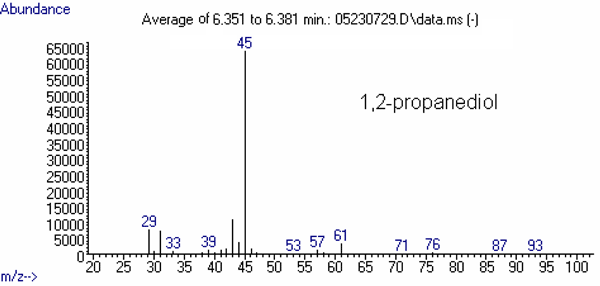 Figure 4 (bottom). Mass spectrum of other relevant substance: 1,2-propanediol, abundance vs. m/z. See text for more information.