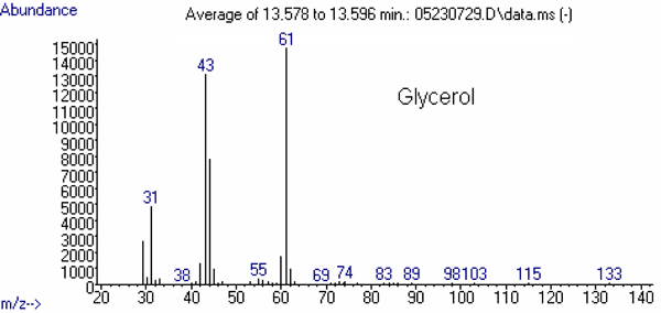 Figure 4 (top). Mass spectrum of other relevant substance: Glycerol, abundance vs. m/z. See text for more information.