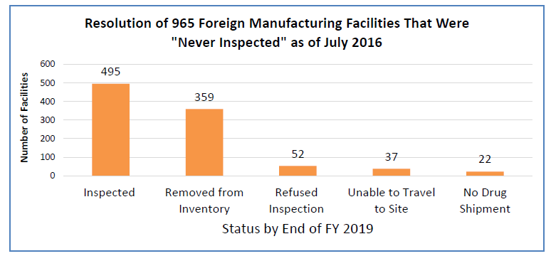 "Bar graph showing the resolution of 965 foreign manufacturing facilities listed as ""never inspected"" as of July 2016. By the end of fiscal year 2019, FDA had inspected 495 (51 percent) of the 965 foreign manufacturing facilities that had never been inspected. Of the remaining sites, 359 were removed from inventory."