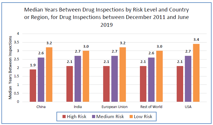 Bar graph showing the median number of years between drug inspections by risk level and country or region for inspections between December 2011 and June 2019. FDA inspected high-risk manufacturing facilities more frequently than medium- or low-risk facilities, and medium-risk facilities more frequently than low-risk facilities, across all countries or regions.  In general, all facilities in a risk category were inspected with about the same frequency, regardless of location.