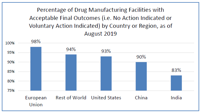 Bar graph showing the percentage of drug manufacturing facilities with acceptable final outcomes (i.e., No Action Indicated or Voluntary Action Indicated). The majority of final inspection outcomes for manufacturing facilities making human drugs were acceptable. India had a lower percentage of acceptable outcomes than other countries and regions shown (European Union, United States, China, and rest of the world). (These were outcomes as of August 2019 for the most recent inspection of facilities that were i