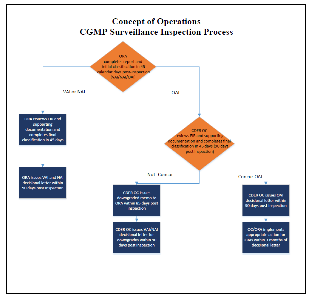 Flow chart showing milestones and decision points in FDA's CGMP surveillance inspection process under the Concept of Operations.
