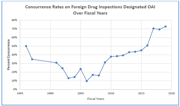 "Line graph showing concurrence rates on foreign drug inspections designated as ""Official Action Indicated."" Concurrence rates on foreign drug inspections designated Official Action Indicated were 50 percent in 1996 and rose to 73 percent in 2019."