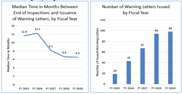 Figure 9. Line graph showing median time in months between end of inspections and issuance of warning letters. From FY 2015 to FY 2019 there has been a 44 percent improvement in median time between the end of an inspection and issuance of a warning letter.  This is juxtaposed next to a bar graph showing that the number of warning letters issued increased from 19 in fiscal year 2015 to 98 in fiscal year 2019.