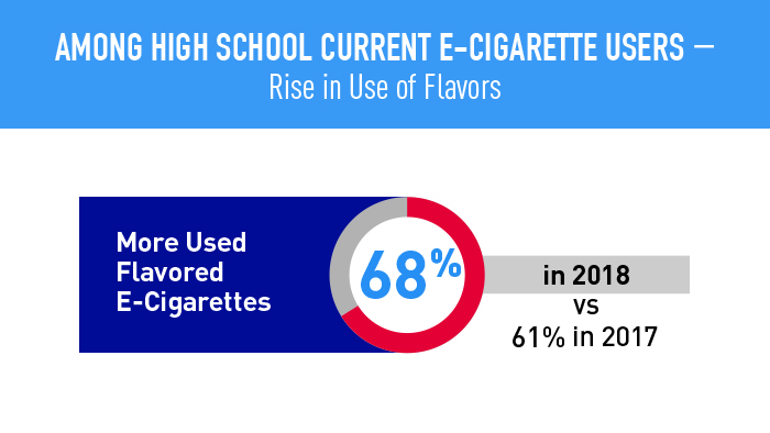 68% more high school students used e-cigarettes