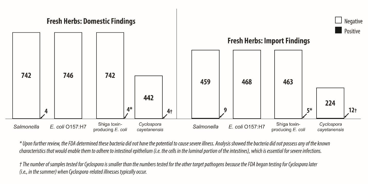 Herb Sampling Results 10012019