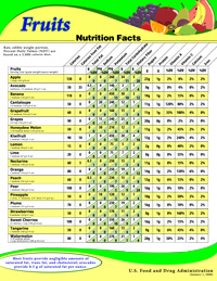 Nutrition Information For Raw Fruits Vegetables And Fish Fda