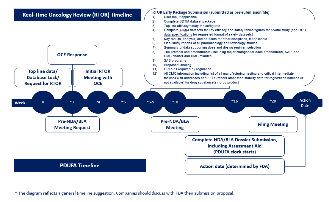 The diagram reflects a general timeline suggestion for the Real-Time Oncology Review, starting with top-line data and request for RTOR at week 0, OCE response in week 2, initial RTOR meeting in week 4, and further steps as outlined in the Standard Operating Procedures discussed on this web page.