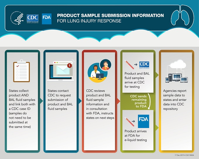 This graphic outlines the process for states to submit product samples to CDC for routing and testing in coordination with FDA. In the first box to the left, a clipboard with a checkmark is shown to help illustrate the first step in the process. In this step, states collect product AND BAL fluid samples and link both with a CDC case ID (samples do not need to be submitted at the same time). An arrow then leads users to the next box to the right to show the next step in the process, which is illustrated by an image of a computer receiving an email. In this step, states contact CDC to request submission of product and BAL fluid samples. An arrow then leads users to the next box to the right showing the third step, illustrated by a two people on a phone call speaking with each other. In this step, CDC reviews product and BAL fluid sample information and in consultation with FDA, instructs states on next steps. From here, the graphic points to the fourth box to the right, which contains two smaller boxes. The top box shows that product and BAL fluid samples arrive at CDC for testing. This box is illustrated with an e-cigarette, or vaping, product with an arrow to CDC. CDC will then send remaining sample to FDA for e-liquid testing. The bottom box in this step shows e-liquid testing at FDA. It is illustrated with an e-cigarette, or vaping, product with an arrow to FDA. The last step is shown in the box to the right. It is illustrated by computers linking with the cloud. In this step, agencies report data to the states. Additionally, both CDC and FDA will enter data from their testing in a secure repository to link epidemiologic, clinical, and product sample information to cases.