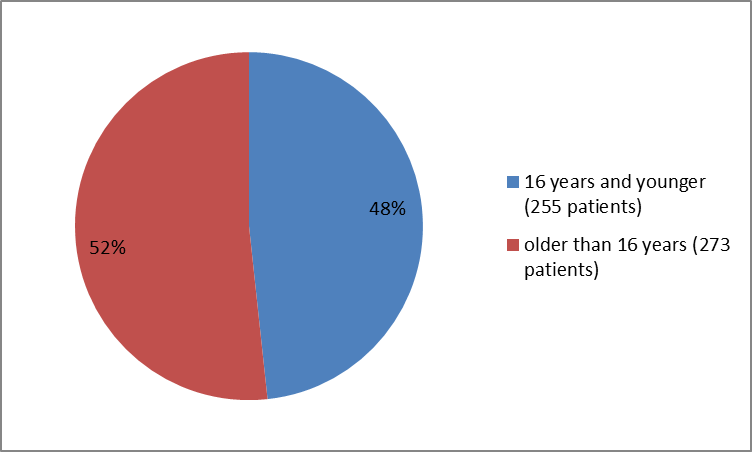 how many individuals of certain age groups were in the clinical trials UCM496689