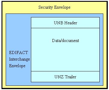 Image-EDIFACT Message Structure