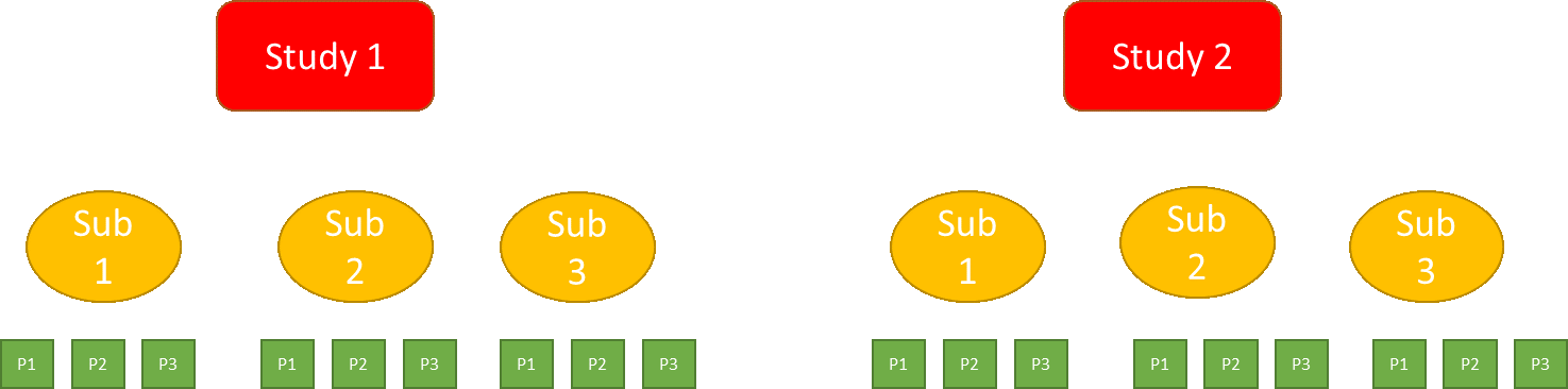 Figure 2. A Hierarchical model structure with three levels: studies, subgroups, and patients.