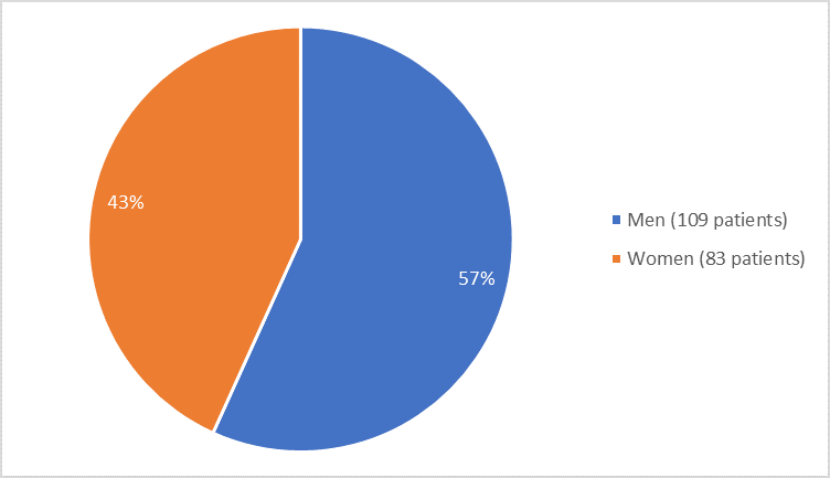 Pie chart summarizing how many men and women were in the clinical trial In total, 109 men (57%) and 38 women (43%) participated in the clinical trial