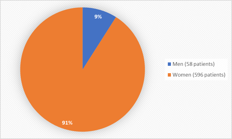 Pie chart summarizing how many men and women were in the clinical trials. In total, 58 men (9%) and 596 women (91%) participated in the clinical trials.