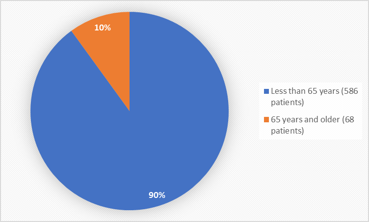 Pie chart summarizing how many individuals of certain age groups were enrolled in the clinical trials. In total, 586 patients (90%) were less than 65 years old, and 68 patients (10%) were 65 years and older.