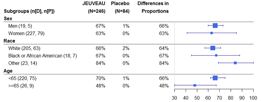 Table summarizes efficacy results from Trial 1 by subgroup.
