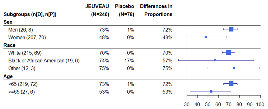 Table summarizes efficacy results from Trial 2 by subgroup.