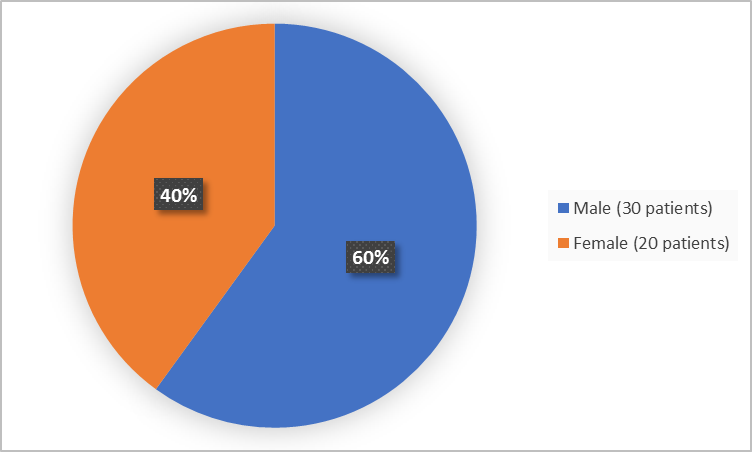 Pie chart summarizing how many men and women were in the clinical trial. In total, 20 women (40%) and 30 men (60%) participated in the clinical trial.