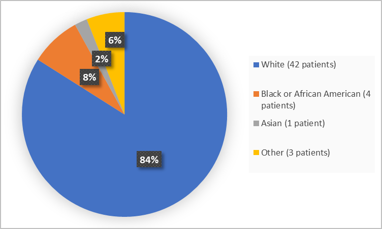 Pie chart summarizing the percentage of patients by race enrolled in the clinical trial. In total, 42 White (84%), 4 Black or African American  (8%), 1 Asian (2%) and 3 Other (6%).