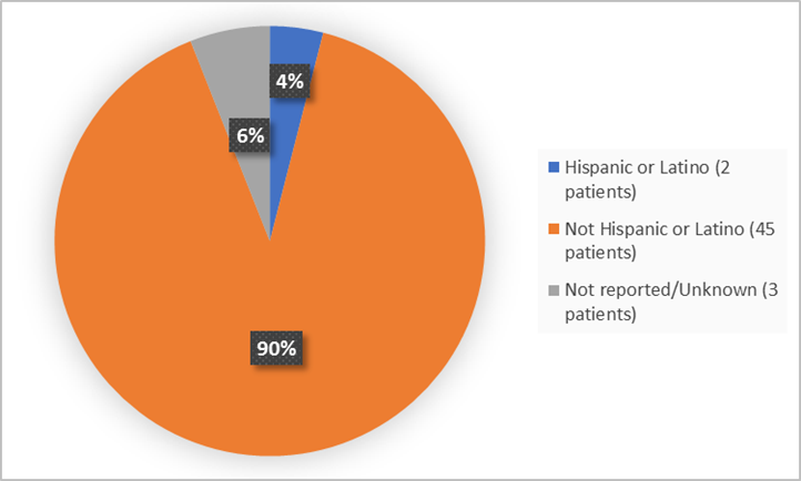 Pie charts summarizing ethnicity of patients enrolled in the clinical trial. In total,  2 patients were Hispanic or Latino (4%) and 45 patients were not Hispanic or Latino (90%) 3 were not reported (6%).