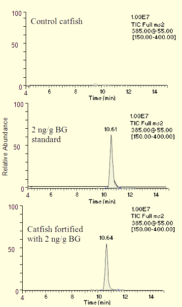 LC-MS chromatograms and a spectrum for brilliant green in catfish