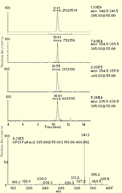 LC-MS chromatograms and a spectrum for brilliant green in catfish right