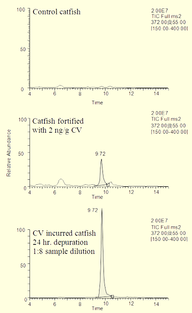 LC-MS chromatograms and mass spectrum for determination of crystal violet in catfish