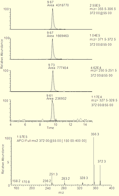 LC-MS chromatograms extracted ion chromatograms and mass spectrum for determination of crystal violet in catfish
