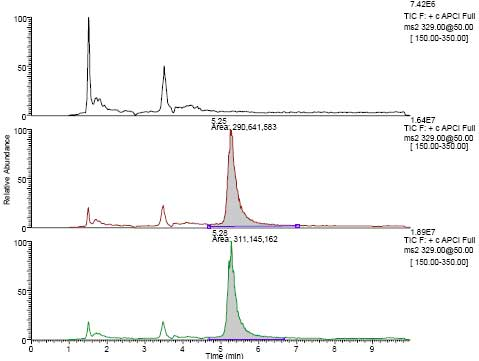 LC-MSn total ion chromatograms from MS2 of m/z 329
