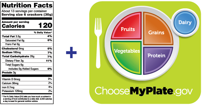 Using the Nutrition Facts Label and MyPlate to Make Healthier Choices