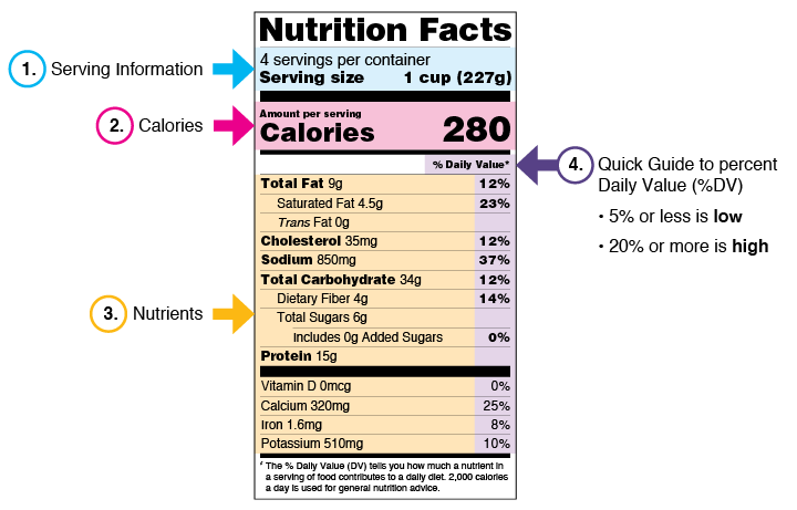 daily fat intake for 2000 calorie diet