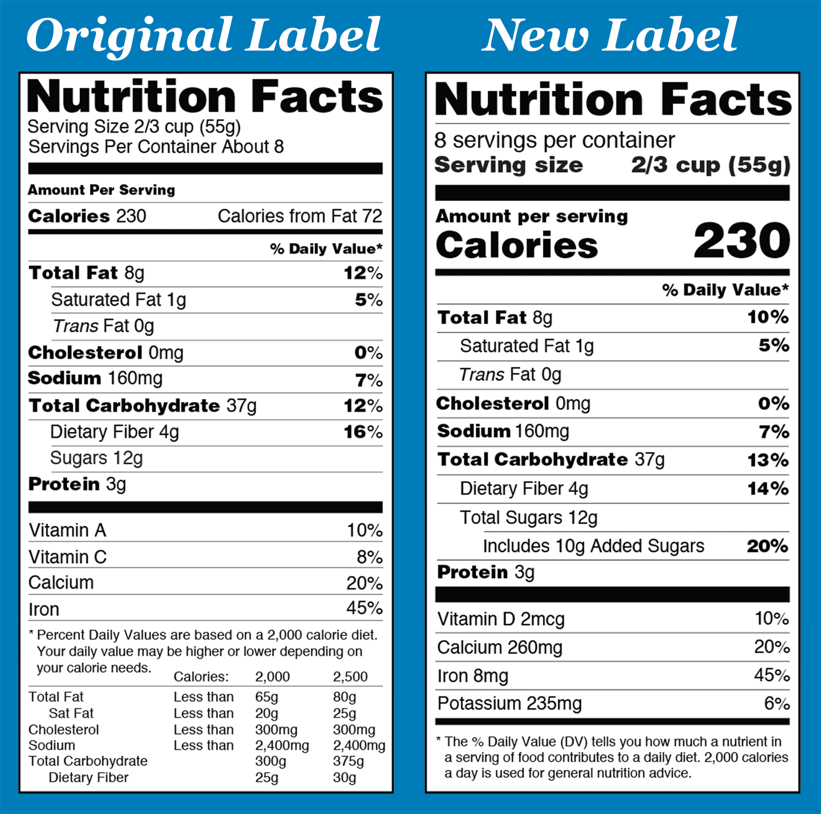 The Nutrition Facts Label: a side-by-side comparison of the original and the new designs.