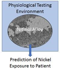 Prediction of Nickel Exposure to Patient