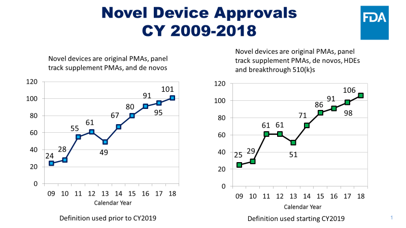 Novel Device Approvals graphic