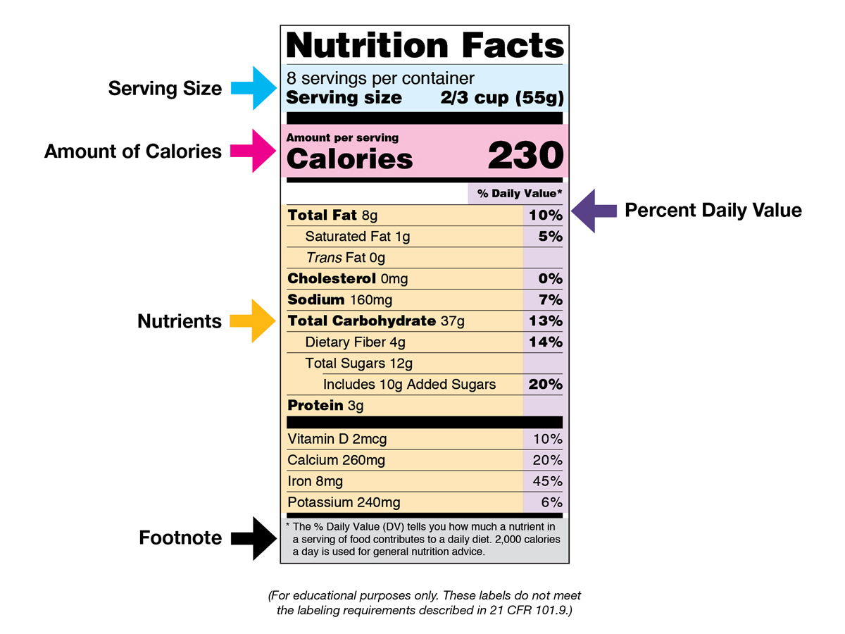 Nutrition Facts Label Download Image 3