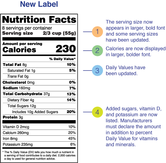 What S New With The Nutrition Facts Label Fda
