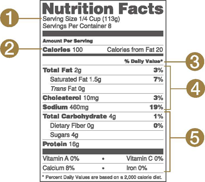 Nutrition Facts Label At-A-Glance