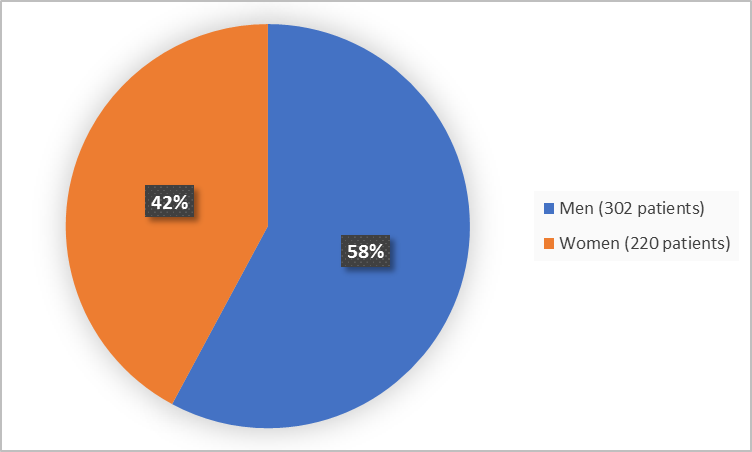 Pie chart summarizing how many men and women were in the clinical trial. In total, 220 women (42%) and 302 men (58%) participated in the clinical trial.