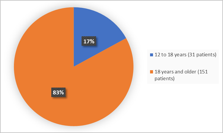 Pie charts summarizing how many individuals of certain age groups were enrolled in the clinical trial. In total,  31 (17%) were 12-18 years, and 151 (83%) of patients were 18 years and older.