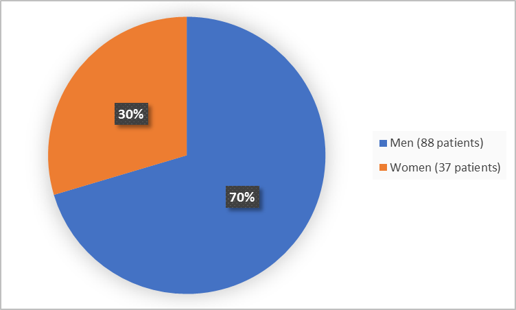 Pie chart summarizing how many men and women were in the clinical trial. In total, 37 women (30%) and 88 men (70%) participated in the clinical trial.