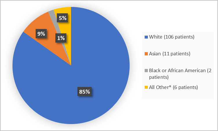 Pie chart summarizing the percentage of patients by race enrolled in the clinical trial. In total, 106 White (85%), 11 Asian (9%) and Black or African American 2 (1%) and Other 6 (5%)