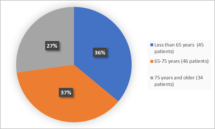 Pie charts summarizing how many individuals of certain age groups were enrolled in the clinical trial. In total,  45 (36%) were 65 - 75 years, and 34 (27%) of patients were 75 years and older.