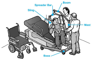 A patient being moved from a hospital bed to a wheekchair using a patient lift with the parts labeled.