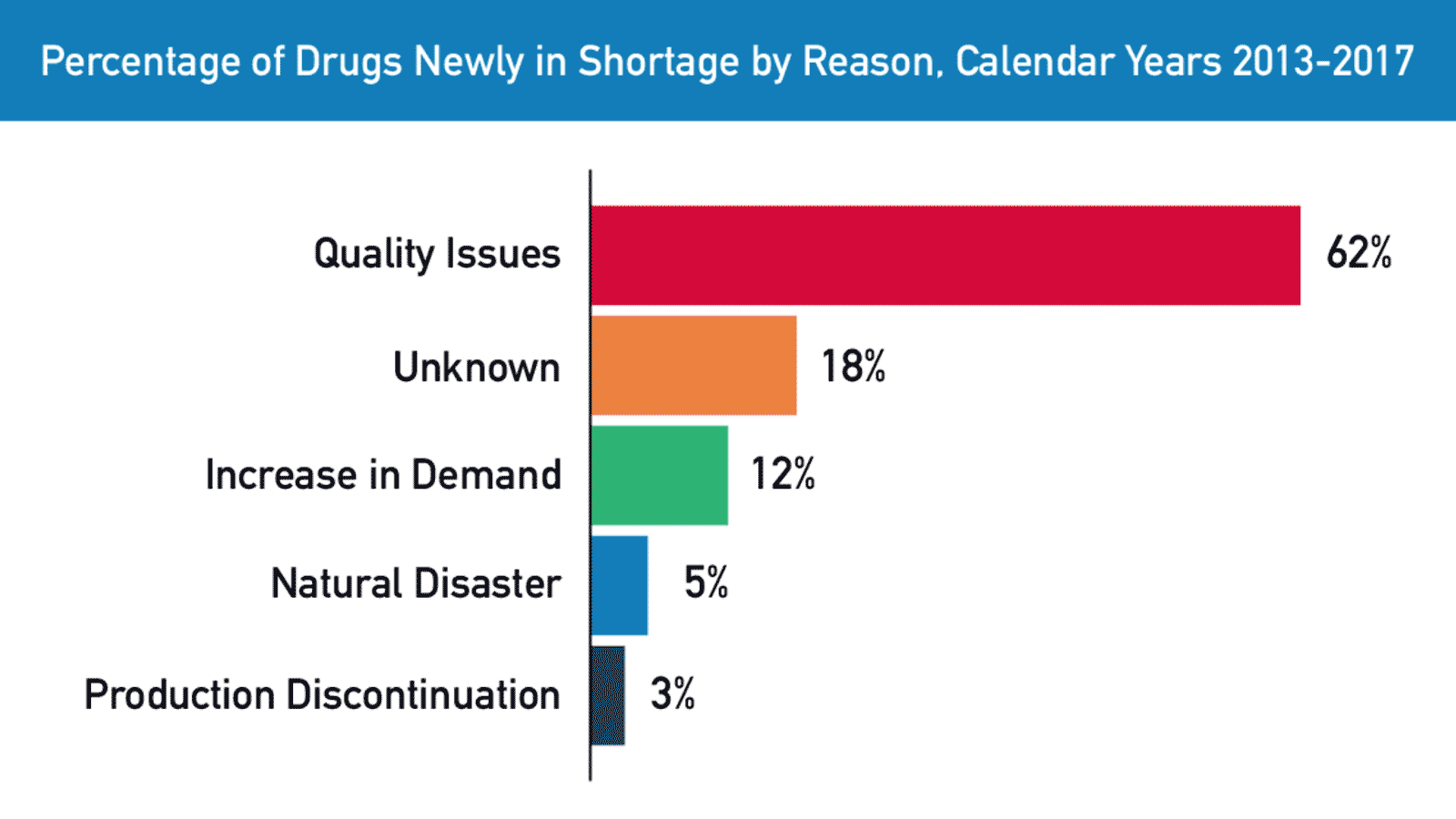 Percentage of Drugs Newly in Shortage by Reason, 2013 - 2014