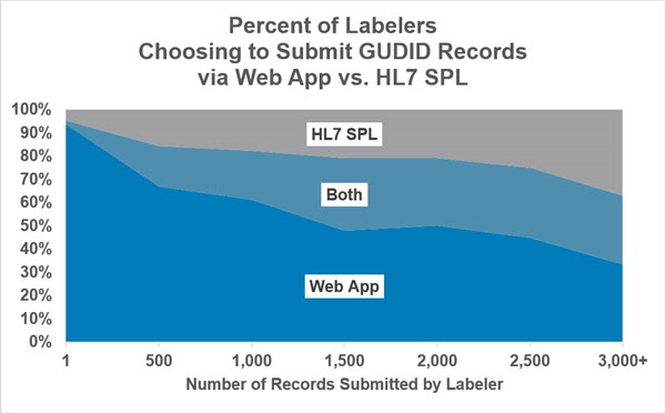 Percent of labelers submitting GUDID records via Web App vs. HL7 SPL. The graph shows that as labelers submit larger numbers of records, they make increased use of the HL7 SPL option as well as both options