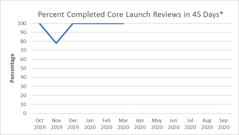 Percent Completed Core Launch Reviews in 45 Days