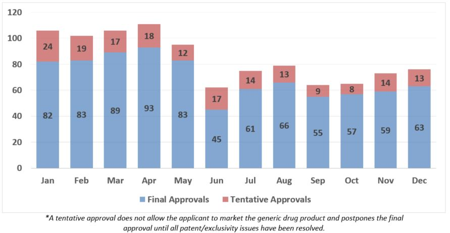 2019 Generic Drug Approvals