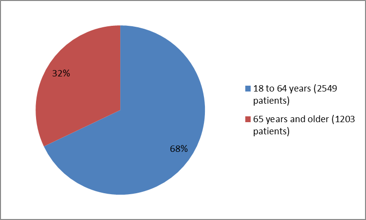 Pie chart summarizing how many individuals of certain age groups were enrolled in the PRALUENT clinical trial