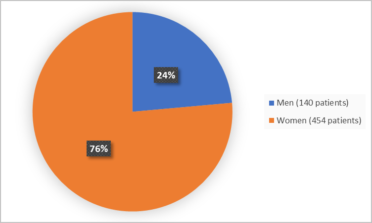 Pie chart summarizing how many men and women were in the clinical trial. In total, 454 women (76%) and 140 men (24%) participated in the clinical trial.